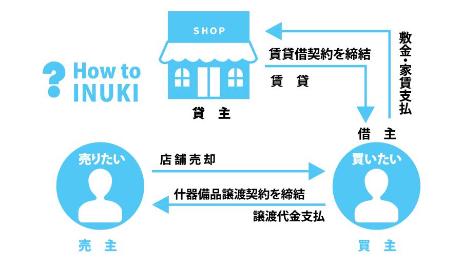 howto_inuki