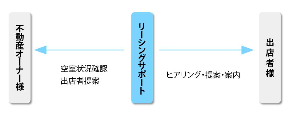 商業テナント誘致におけるご提供サービス