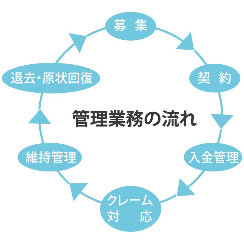 管理業務の流れ